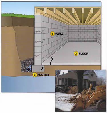 Basement Waterproofing Everdry Basement Waterproofing