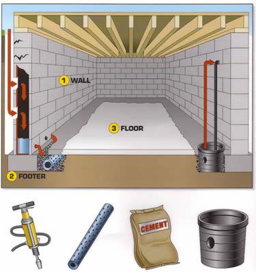 Basement waterproofing everdry basement waterproofing - Interior basement waterproofing membrane ...