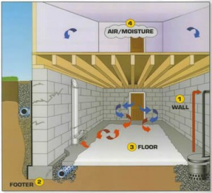 Interior Waterproofing Atlanta, GAInterior Waterproofing Atlanta, GA