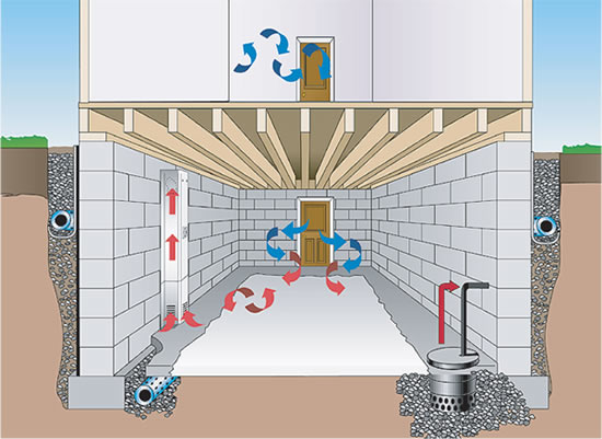 Everdry Basement Waterproofing Atlanta, GA