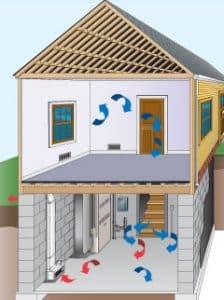 Indoor Air Quality | Atlanta, GA | Everdry Basement Waterproofing Atlanta